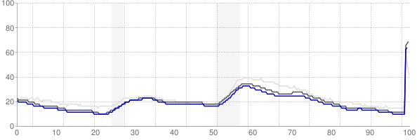 Boston, Massachusetts monthly unemployment rate chart